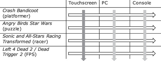 Touch and play? Investigating the value of touchscreens for
