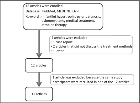 Efficacy of Medical Treatment for Infantile Hypertrophic Pyloric ...