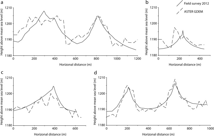 A Morphometric Comparison Of The Namib And Southwest Kalahari - Aster dem data