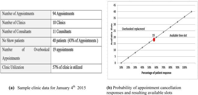 Enhancing outpatient clinics management software by reducing figure 1 spiritdancerdesigns Images