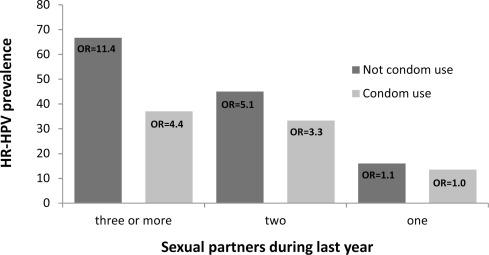 genitális hpv prevalencia