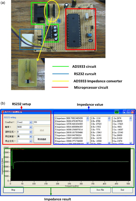 Development of a portable impedance detection system for monitoring