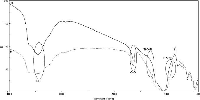 Photocatalytic Activity Of A Nitrogen Doped Tio2 Modified Zeolite In