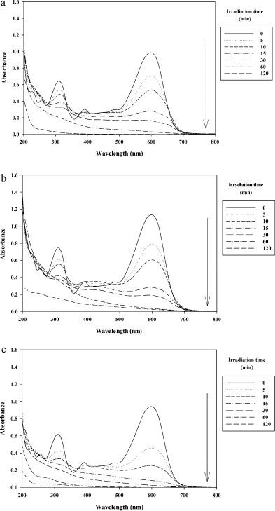 Decolorization And Mineralization Of An Azo Reactive Dye Using