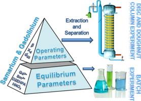 Extraction of samarium and gadolinium from aqueous nitrate