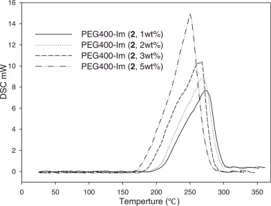Investigation of soluble PEG-imidazoles as the thermal