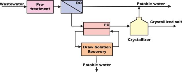 Membrane-based zero liquid discharge: Myth or reality