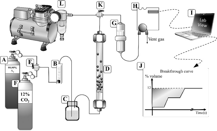 Effect Of Operating Parameters Of Potassium Carbonate Supported On
