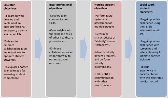 Nursing and Social Work Trauma Simulation: Exploring an