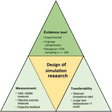 Do Simulation Studies Measure up? A Simulation Study Quality