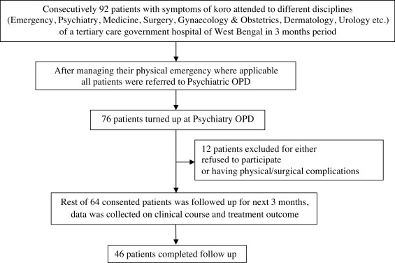 Clinical course and treatment outcome of Koro: A follow up