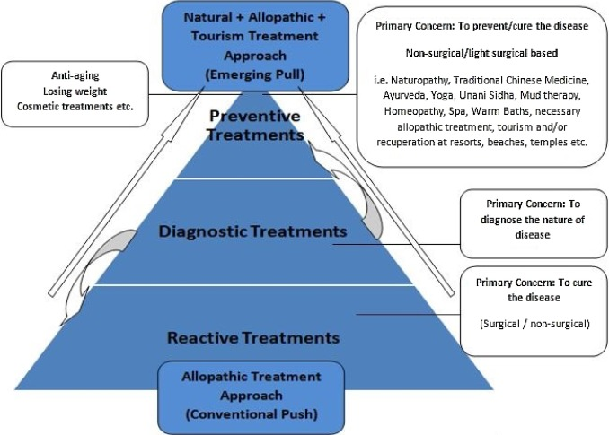 The journey from an allopathic to natural treatment approach: A