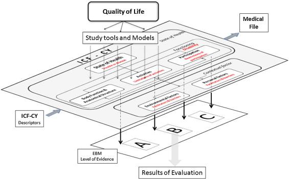 Outcome evaluation in pediatric orthopedics - ScienceDirect