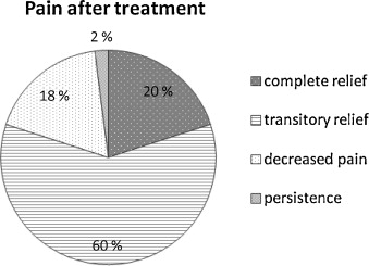 Tolerance And Effectiveness On Pain Control Of Pamidronate
