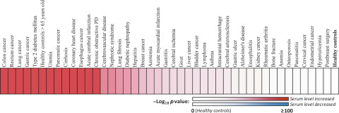 Serum Cea Levels In 49 Diffe Types