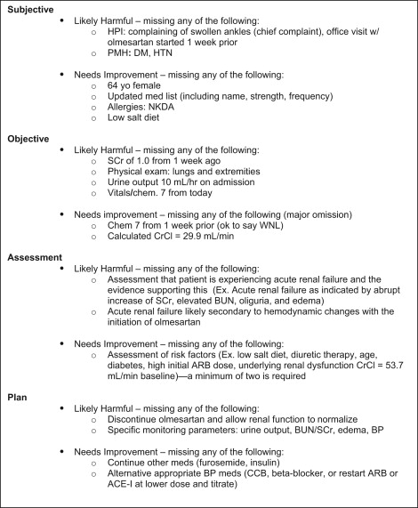 Acute Renal Failure SOAP Note Modified Grading Key Used With Skeleton  Rubricu2026