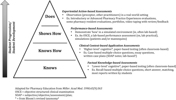 Using generalizability theory for reliable learning