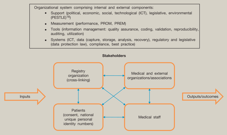 Use of registries in trauma and orthopaedics - ScienceDirect