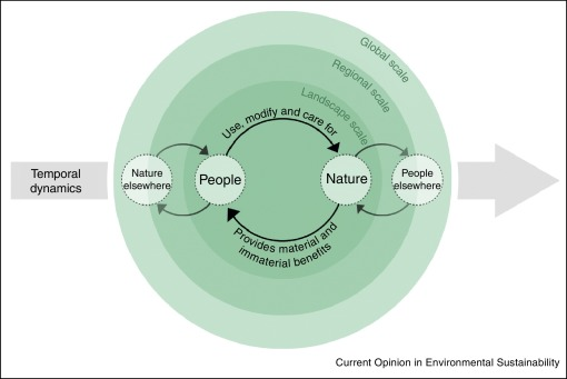 Advancing sustainability through mainstreaming a socialecological download high res image 250kb ccuart Images