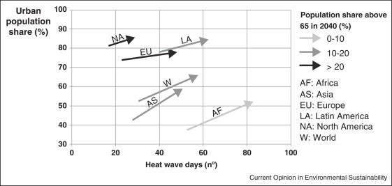 Reducing urban heat wave risk in the 21st century - ScienceDirect