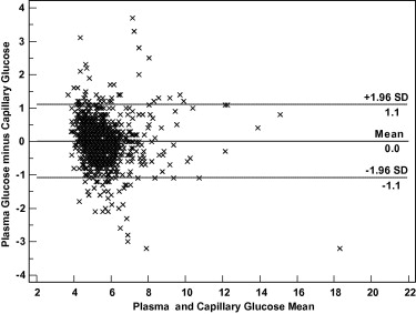 Should capillary blood glucose measurements be used in population download high res image 203kb sciox Gallery