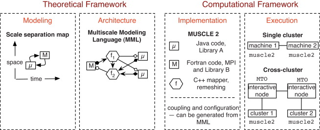 Distributed multiscale computing with MUSCLE 2, the