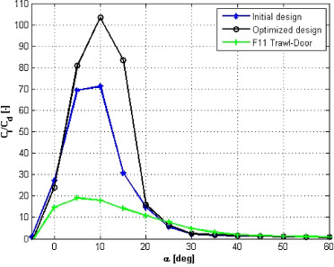 Lift-to-drag ratio as a function of angle of attack for the initial and optimized trawl-door shapes. The performance of a conventional trawl-door (shown in ...  sc 1 st  Science Direct & Optimal shape design of multi-element trawl-doors using local ...