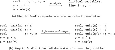 Evolving Fortran types with inferred units-of-measure - ScienceDirect