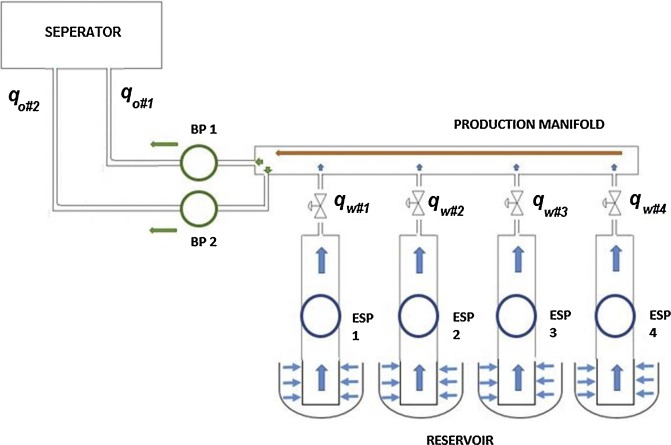 an intelligent approach to optimize multiphase subsea oil fields well pump schematic a schematic of a subsea oil production system with four wells and two transportation line and two booster pumps (bp1 and bp2) each well has an electrical