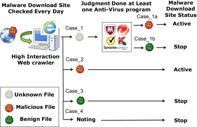 Analysis of malware download sites by focusing on time