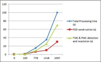 FARE: FDD-based firewall anomalies resolution tool