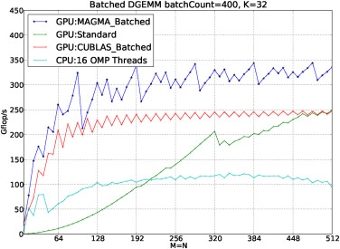 Accelerating the SVD bi-diagonalization of a batch of small matrices