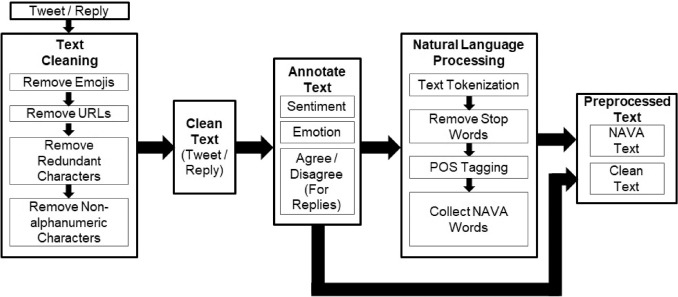 Emotion and Sentiment Analysis from Twitter Text - ScienceDirect