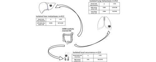 Metastatic Spread Pattern After Curative Colorectal Cancer Surgery A Retrospective Longitudinal Analysis Sciencedirect