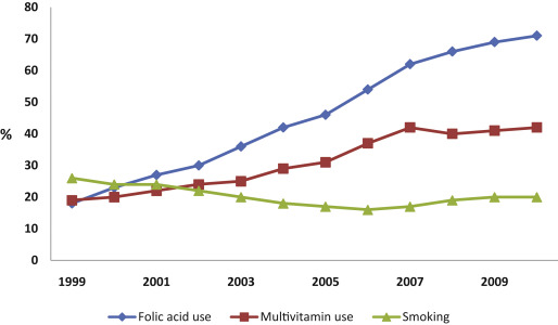 Supplemental Folic Acid In Pregnancy And Maternal Cancer Risk Sciencedirect