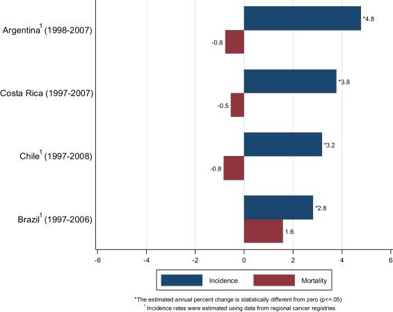 adenocarcinoma prostatico gleason 8 4 4 0