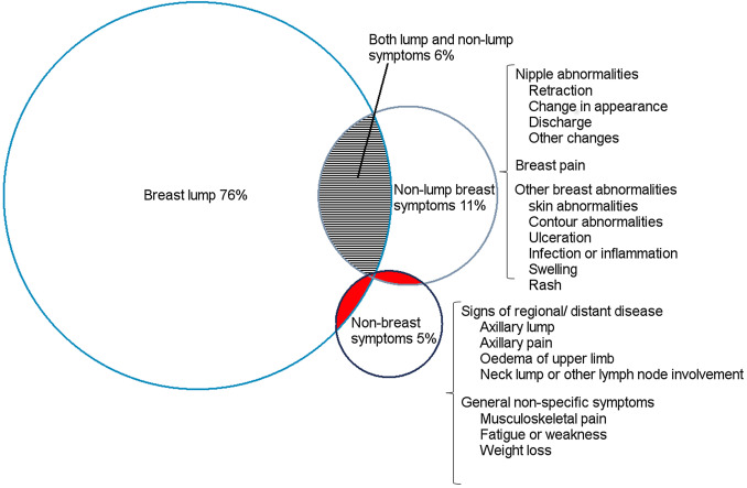 Typical And Atypical Presenting Symptoms Of Breast Cancer And Their Associations With Diagnostic Intervals Evidence From A National Audit Of Cancer Diagnosis Sciencedirect
