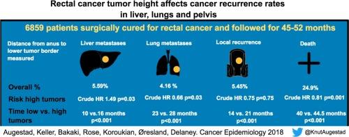 cancer rectal recidiva)