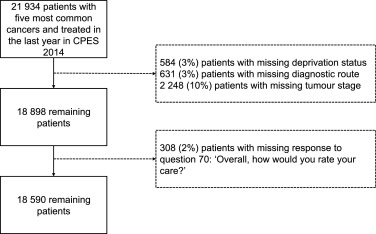 Diagnostic route is associated with care satisfaction