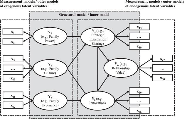 Handbook Of Structural Equation Modeling Pdf