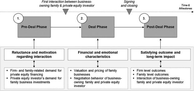 Private equity and family firms: A systematic review and