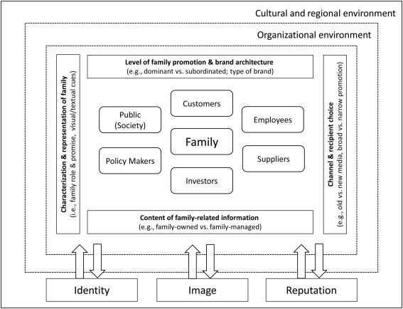 Marketing And Branding In Family Business Assessing The Landscape