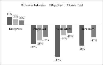 "The ""universal"" characteristics of creative industries"