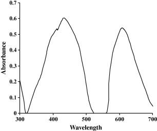 potassium permanganate absorbance