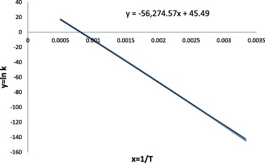 Variational RRKM calculation of thermal rate constant for C