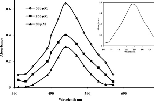 Spectrophotometric assay of creatinine in human serum sample