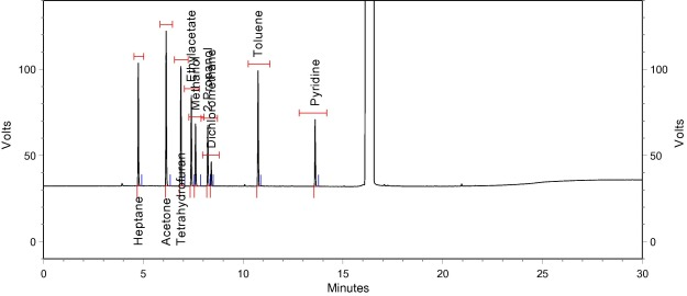 Determination of residual solvents in docetaxel by headspace