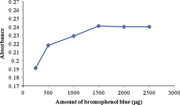 bromophenol blue absorbance