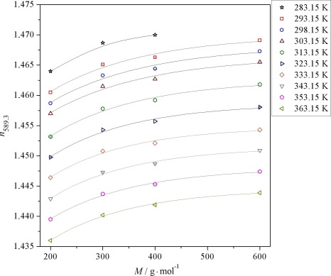 1 s2.0 S1878535216302155 gr3 refractometric study of systems water poly(ethylene glycol) for