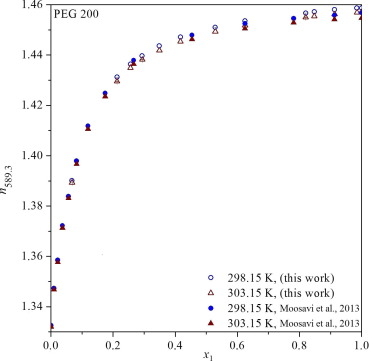 Refractometric study of systems water-poly(ethylene glycol
